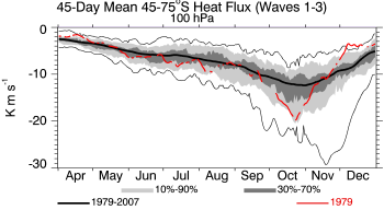 1979, 100 hPa, 45-75S, 45-day prior average heat flux