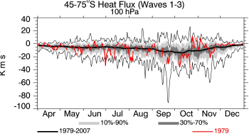 1979, 100 hPa, 45-75S, average heat flux