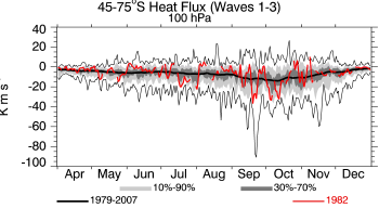 1982, 100 hPa, 45-75S, average heat flux
