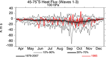 1985, 100 hPa, 45-75S, average heat flux
