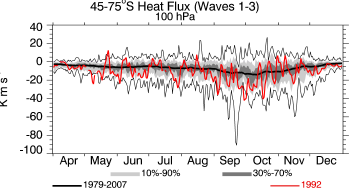 1992, 100 hPa, 45-75S, average heat flux