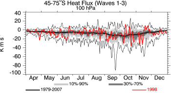 1998, 100 hPa, 45-75S, average heat flux