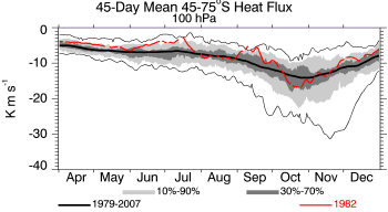 1982, 100 hPa, 45-75S, 45-day prior average heat flux
