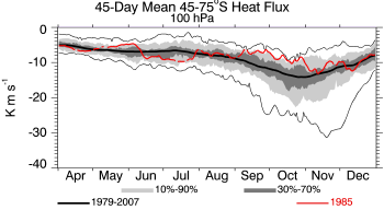 1985, 100 hPa, 45-75S, 45-day prior average heat flux