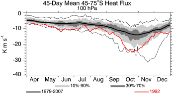 1992, 100 hPa, 45-75S, 45-day prior average heat flux