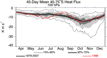 1998, 100 hPa, 45-75S, 45-day prior average heat flux