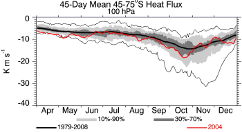 2004, 100 hPa, 45-75S, 45-day prior average heat flux