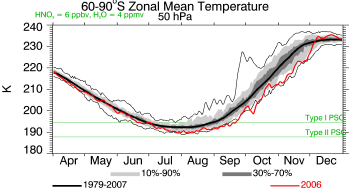 2006, 60°–90°, 50 hPa Temperature