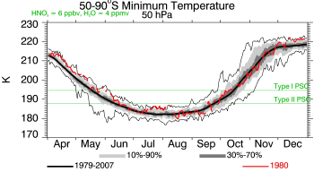 1980, 50 hPa, Minimum Temperature
