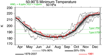 1981, 50 hPa, Minimum Temperature