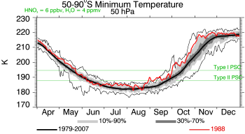 1988, 50 hPa, Minimum Temperature