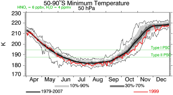 1999, 50 hPa, Minimum Temperature