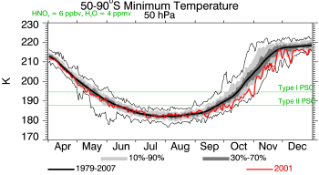 2001, 50 hPa, Minimum Temperature