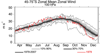1979, 100 hPa, Zonal Wind for 45-75S