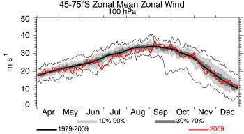 2009, 100 hPa, Zonal Wind for 45-75S