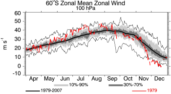 1979, 100 hPa, Zonal Wind at 60S