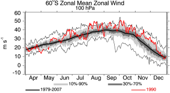 1990, 100 hPa, Zonal Wind at 60S