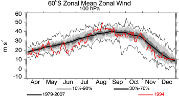 1994, 100 hPa, Zonal Wind at 60S