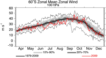 2009, 100 hPa, Zonal Wind at 60S