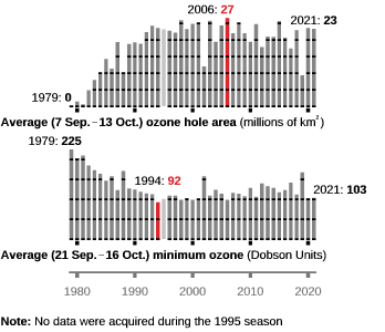 Average ozone hole area and minimum ozone for years 1979 to present