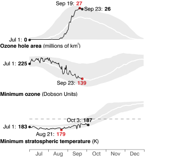 Ozone hole area, minimum ozone, and minimum temperature compared to climatology
