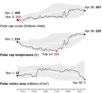 Polar cap ozone and temperature, and polar vortex area compared to climatology